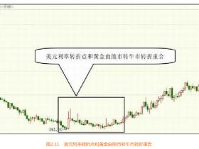美元利率对黄金的影响