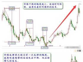 一文为教你学会股票的时间周期理论