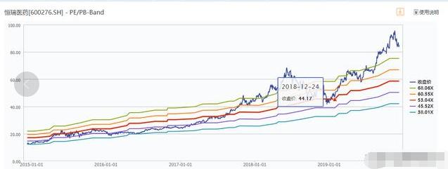 我对恒瑞医药股票的估值