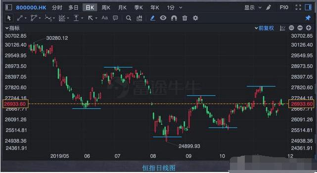 用一根趋势线画出股价大趋势