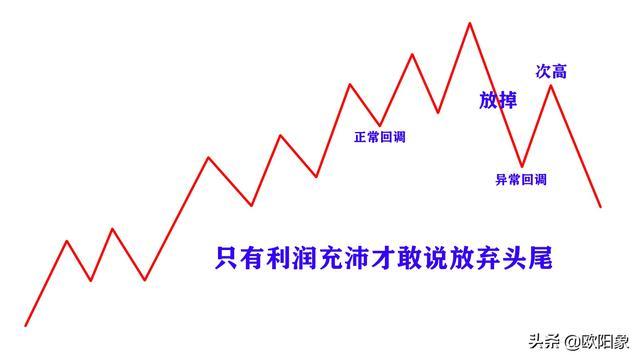 关于顺势交易和逆势交易如何选择的探讨