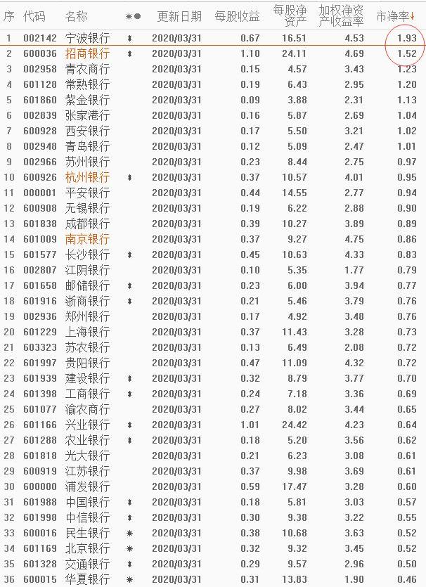 为什么说宁波银行是银行股中最好的股票-宁波银行股吧