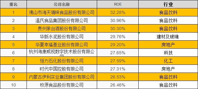 2020年A股上市公司净资产收益率(ROE)10强名单