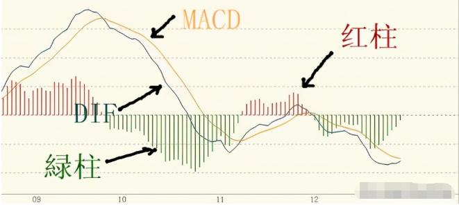 一分钟教会你用MACD分析多空力量和买卖点
