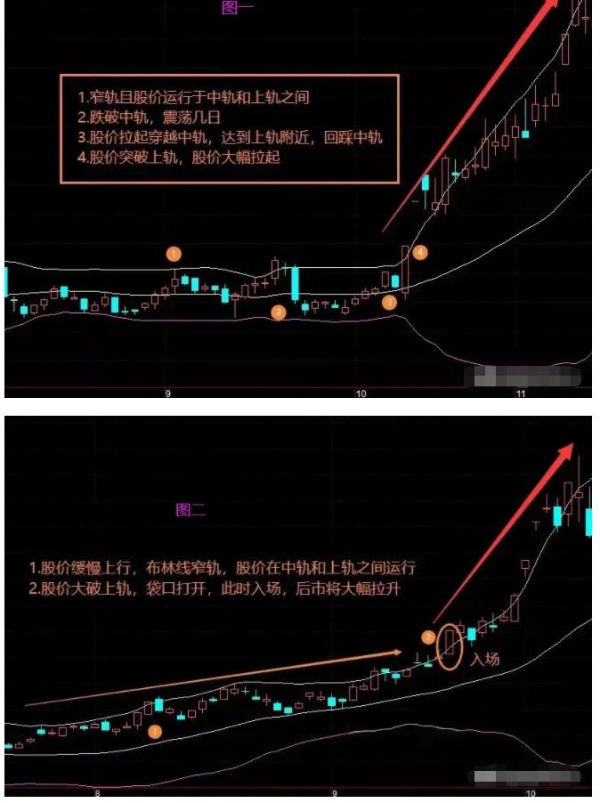 股市中胜率极高的布林线战法