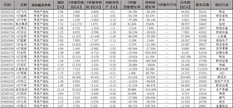 2021年高危退市股名单